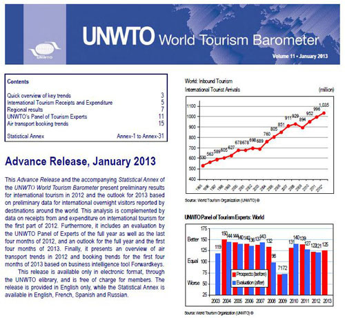 International tourism on track for a record year