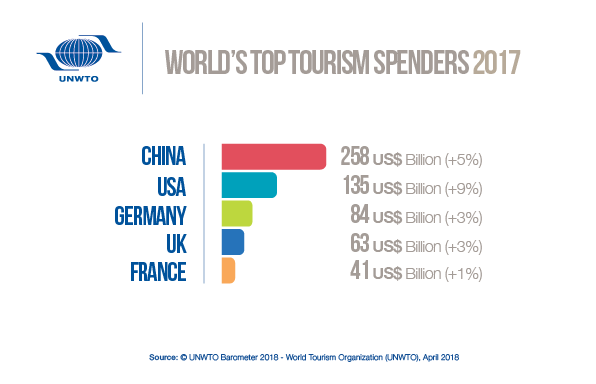 Strong outbound tourism demand from both traditional and emerging markets in 2017