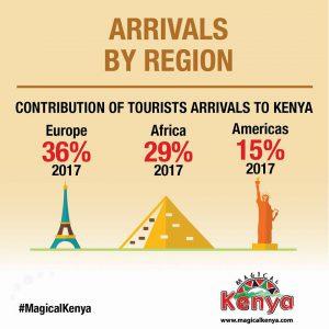 Kenya's tourism revenues jump 20 percent in 2017